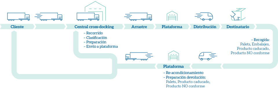 Esquema de distribución con logística inversa